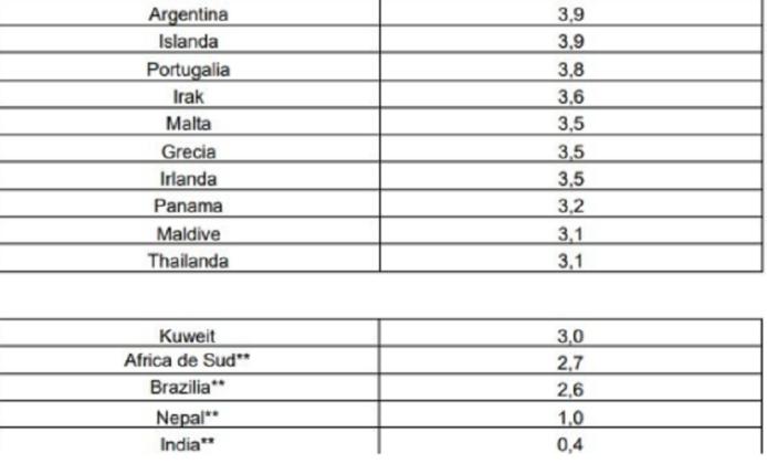 Țări care sunt cu risc epidemiologic ridicat, respectiv pe lista rosie
